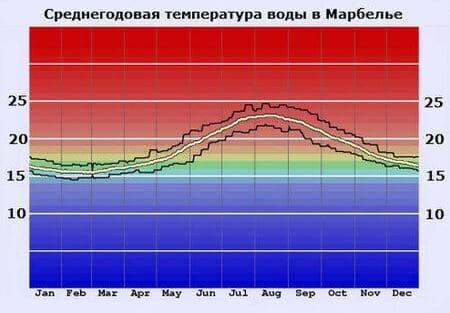 Марбелья температура воды