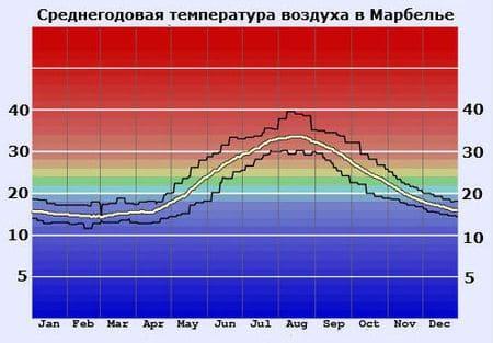 Марбелья температура воздуха